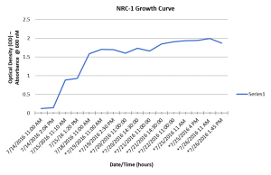 Halo in CM growth curve