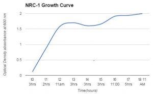 NRC-1 growth curve